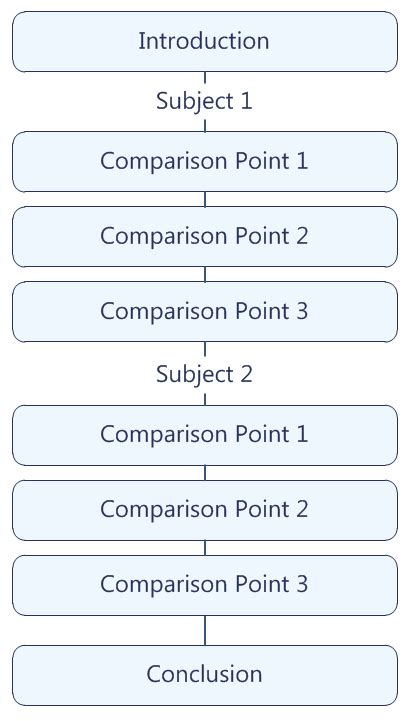 strongest point pattern of organization comparison essay with 3 topics