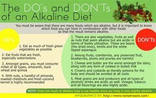 alkaline diet recommendations