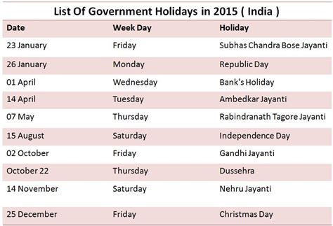 national holidays in india 2015 government holidays list