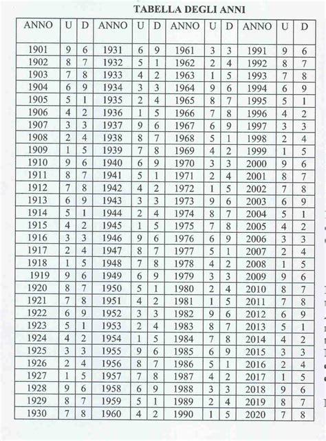 Anno 0 Calendario Cinese L Oroscopo 2012 Delle 9 Stelle Casa Therapy
