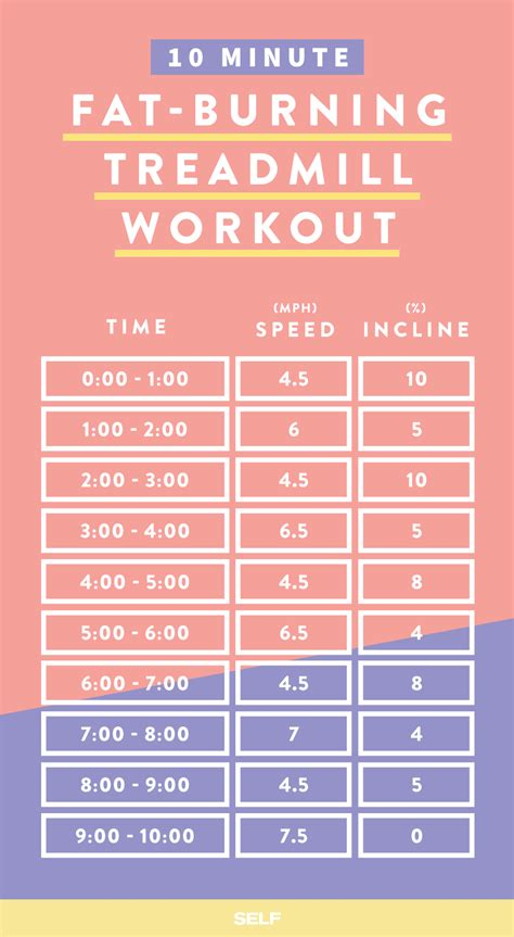 a weight loss workout plan 5 awesome treadmill workouts for burning treadmill