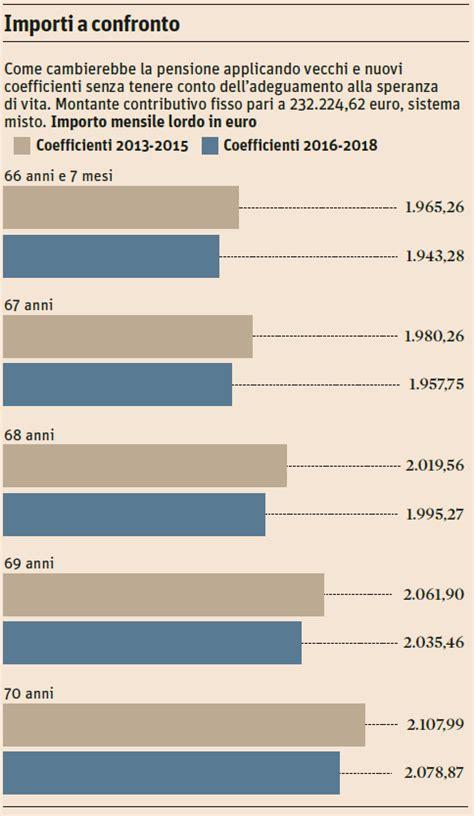 a cuanto sube la jubilacion en marzo 2016 cuanto sube las pensiones en 2016 pension minima 2016