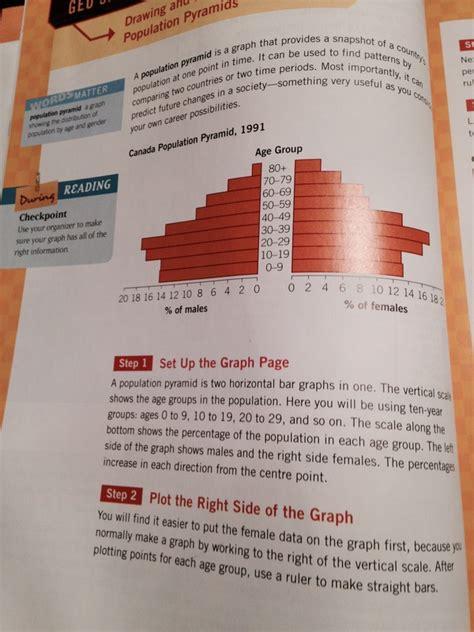 How To Make A Population Pyramid On Paper - population pyramid homework