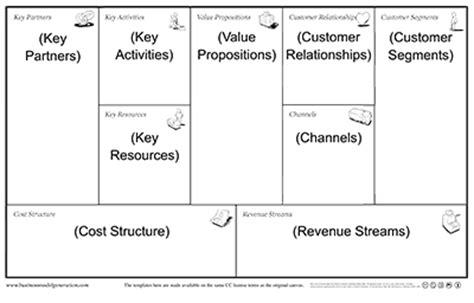 Design Programs Online business model canvas workshop