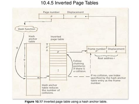 Inverted Page Table by Ppt 10 4 4 Multilevel Page Tables Powerpoint