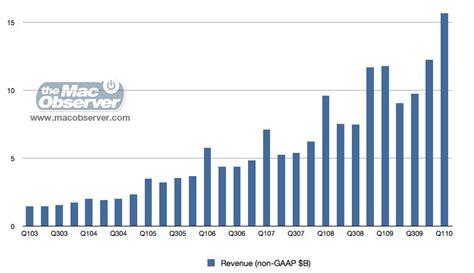 apple revenue four years of apple unit revenue graphs illustrate