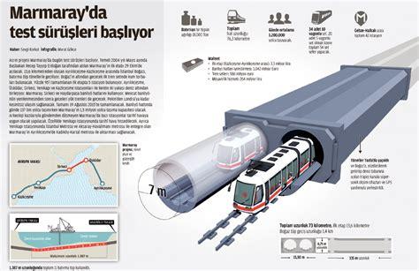sultano ottomano marmaray un tunnel ferroviario sottomarino tra l europa e