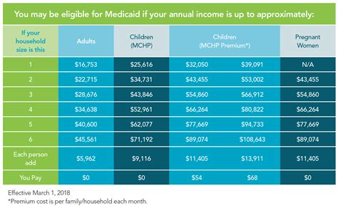 va income limits table medicaid eligibility enrollment maryland health connection