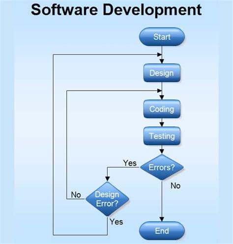 software development workflow diagram 40 flow chart templates free sle exle format