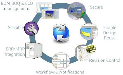 egs india official solidworks solutions for data