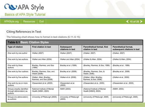 apa format guide basic citation chart for apa style from here http