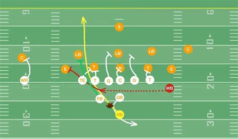 power play pistol formation quot offset quot youth football