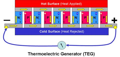 thermoelectric generator diagram thermoelectricity using semiconductor thermocouples