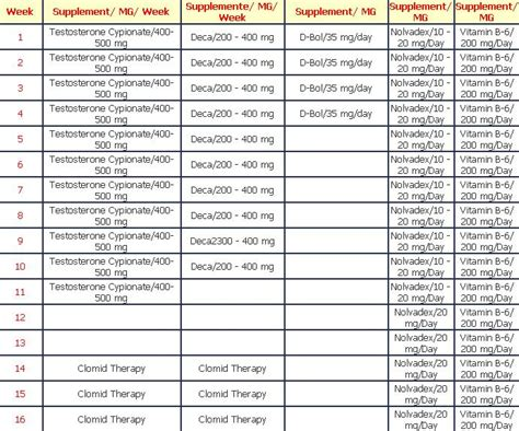 Testosterone Nation Steroid Newbie Cycle Planning Page 1 | bodybuilding steroid cycles help your workout