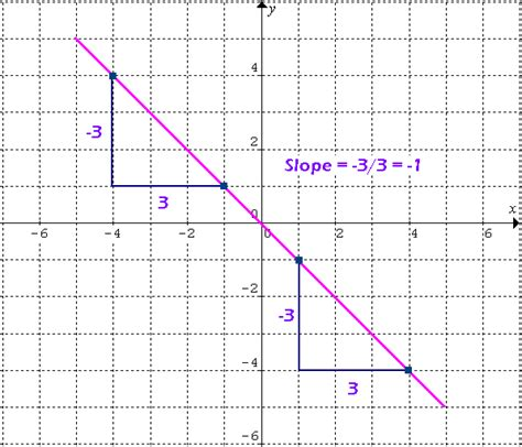 slope of 1 learn slope of a line online math tutorvista