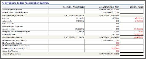 Oracle Fusion General Ledger Chapter 4 R13 Update 17d 941 Reconciliation To General Ledger Template