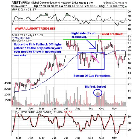 failed cup and handle pattern cup and handle pattern failure how to trade stocks and