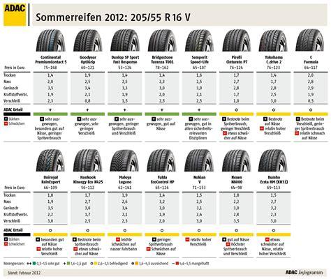 Infinity Winterreifen Test by Reifen Test 2012 Was Beim Adac Test Heraus Kam