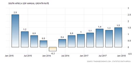 south africa inflation rate 1968 2015 data chart calendar south africa gdp annual growth rate 1994 2018 data