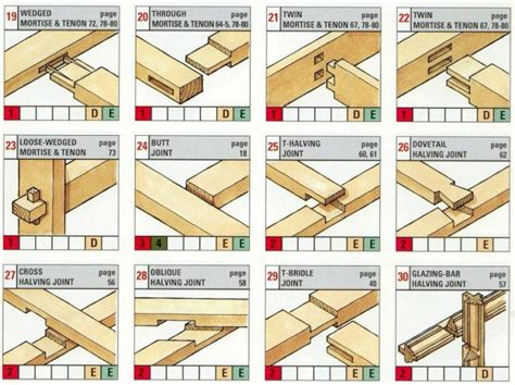 list of woodwork joints woodworking joining methods with innovation in