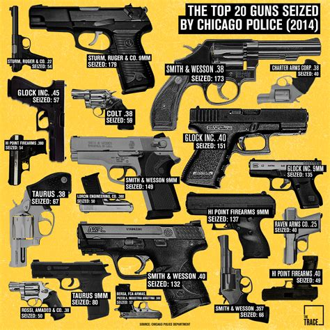 crime photos 2016 chicago s most popular crime guns a visual analysis