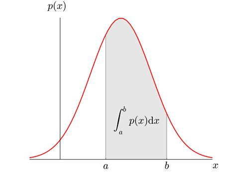 probability distribution function characterizing a distribution introduction to statistics