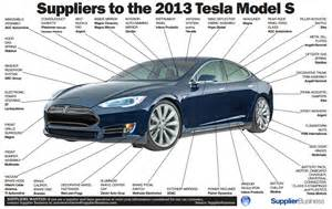 Brake System Tesla The Tesla Model S Has Many Suppliers Infographic The