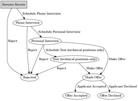 recruitment workflow recruitment workflow 28 images recruitment workflow 28
