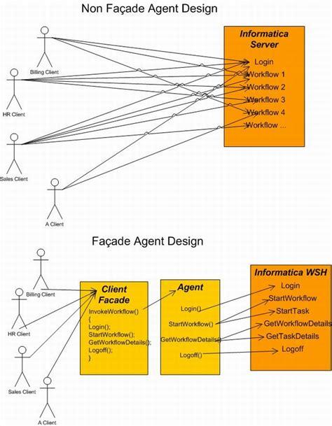Facade Pattern Web Service | facade design pattern invoke informatica workflow