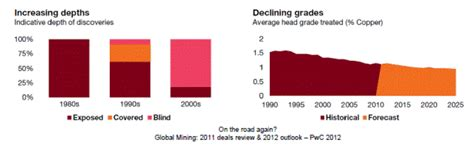 the economic definition of ore cut grades in theory and practice books wanted innovative mining companies eijkelk