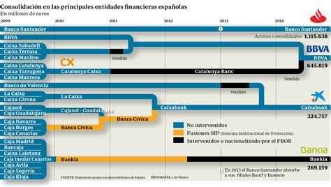 cadena de suministro banco santander 191 cu 225 les son los tipos de integraci 243 n que realizan las