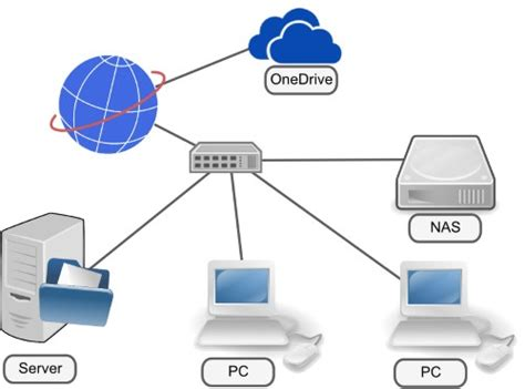 cloud network drive for business how to sync a nas drive with onedrive epinionated