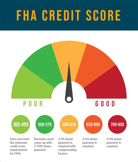 minimum credit score for house loan what is the minimum credit score for fha mortgage loans in 2018