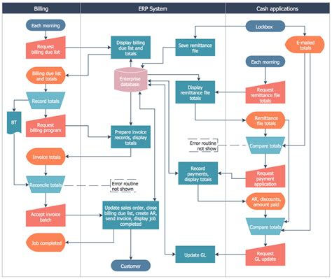 flow process flowchart ordering system flowchart create a flowchart