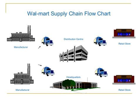 flowchart of supply chain management supply chain management flow chart pictures to pin on