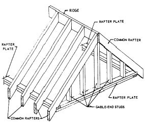 lookout rafters flat roof gable roof framing what came