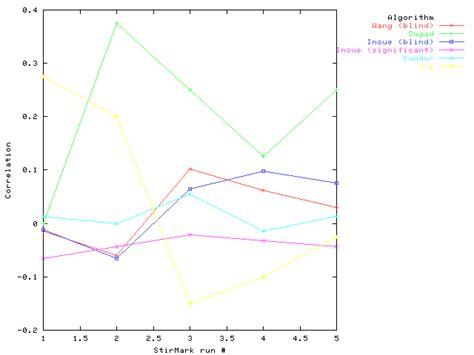 Blind Algorithm robustness stirmark
