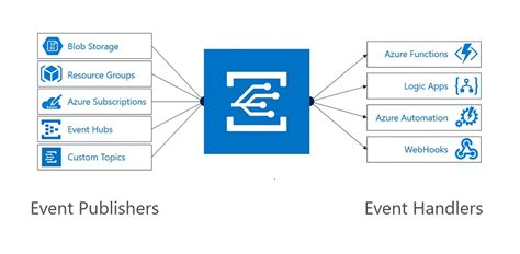 Grid Layout Click Event | new tools boost serverless computing in visual studio