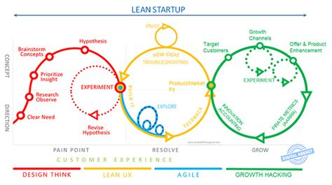 design thinking vs lean startup lean startup vision mobile de la digital agency d axaux mobile