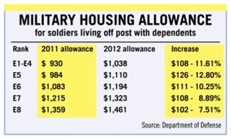 basic housing allowance basic housing allowance 28 images basic allowance for housing va benefits by