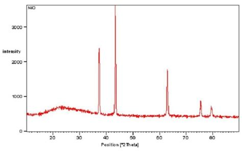x ray diffraction pattern pdf chemical capping synthesis of nickel oxide nanoparticles