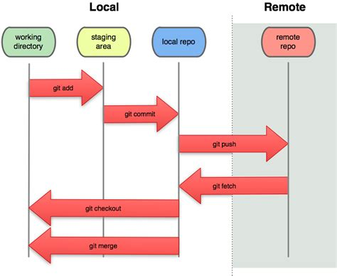 git tutorial diagram pulling the remote git repository and overriding changes