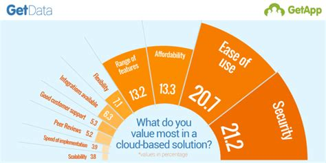 fascinating infographic getapp ranks most valued factors when choosing cloud business software