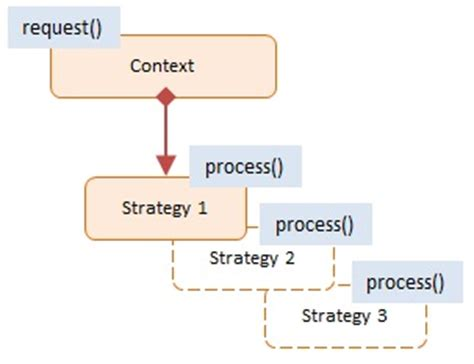 strategy pattern in js strategy javascript design pattern with exles