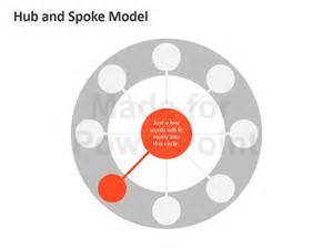 hub and spoke model editable powerpoint template