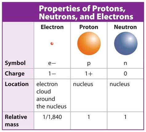 mass of an proton atomic structure subatomic particles properties of