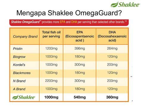 Minyak Ikan Dipasaran pengedar shaklee shaklee omega guard