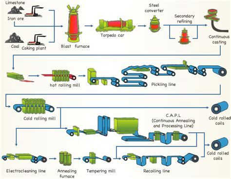 How To Make Paper Industrial Process - paper process flowchart flowchart in word