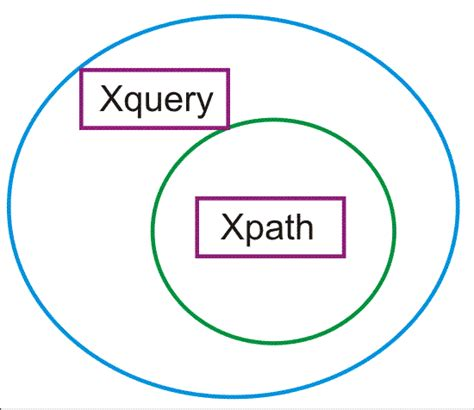 xquery tutorial html xquery ebooks xquery exle xquery exles xquery