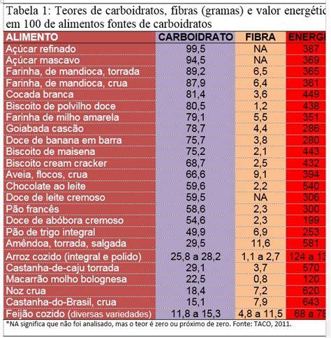 lista de proteinas e carboidratos nutri 231 227 o sa 250 de d 250 vidas sobre os lista de proteinas e carboidratos ci 234 ncia uenf carboidratos um grupo de nutrientes